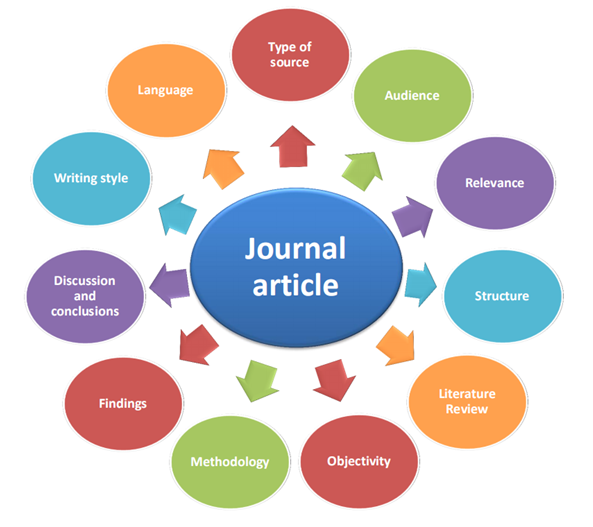 journal aricle